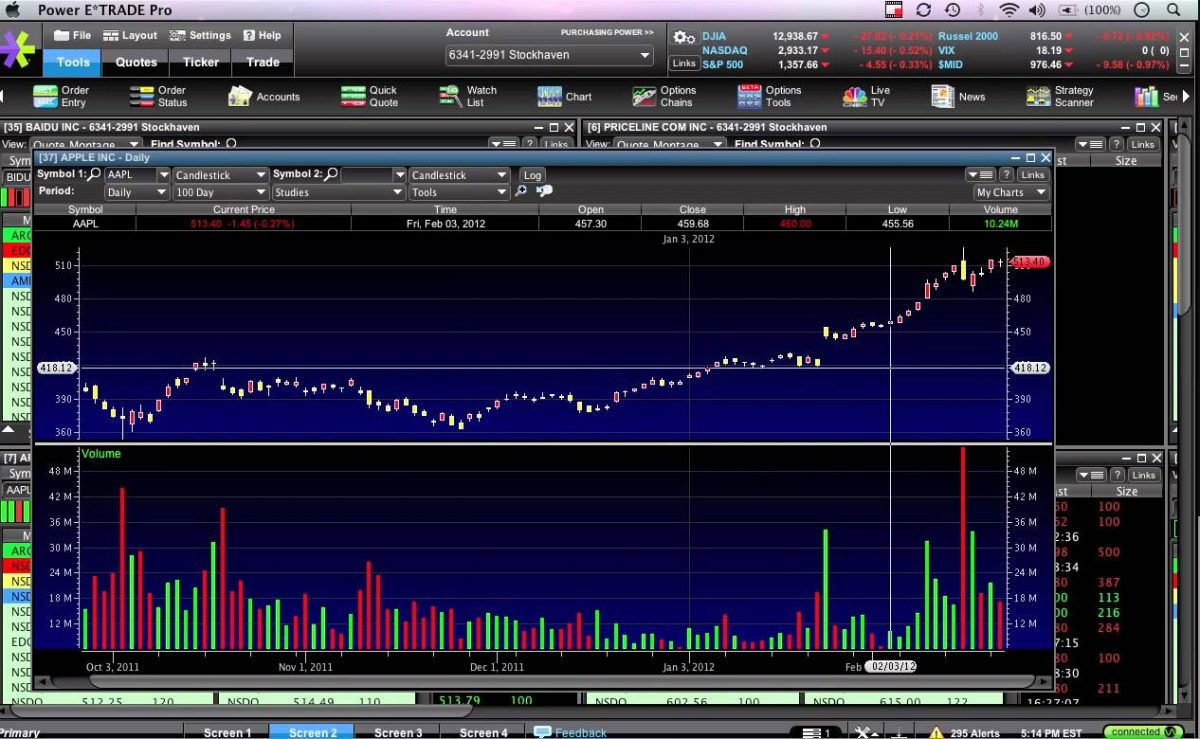 Online Stock Trading A Game Of Wits - Stocks